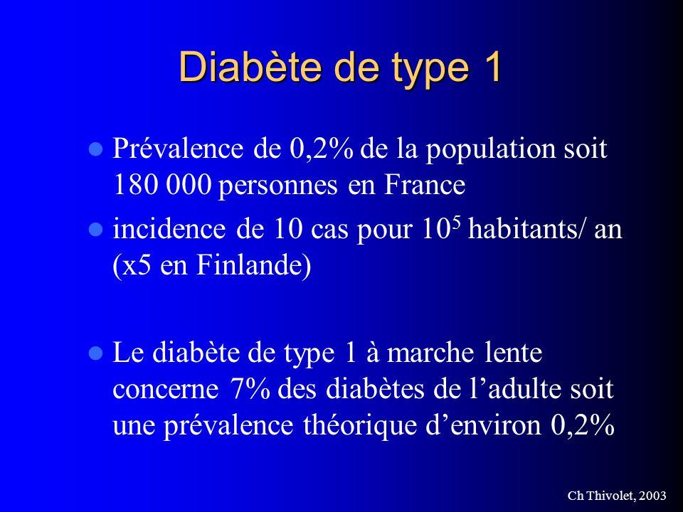 Ch Thivolet, 2003 Diabète de type 1 Prévalence de 0,2% de la population soit 180 000 personnes en France incidence de 10 cas pour 10 5 habitants/ an (x5 en Finlande) Le diabète de type 1 à marche lente concerne 7% des diabètes de ladulte soit une prévalence théorique denviron 0,2%