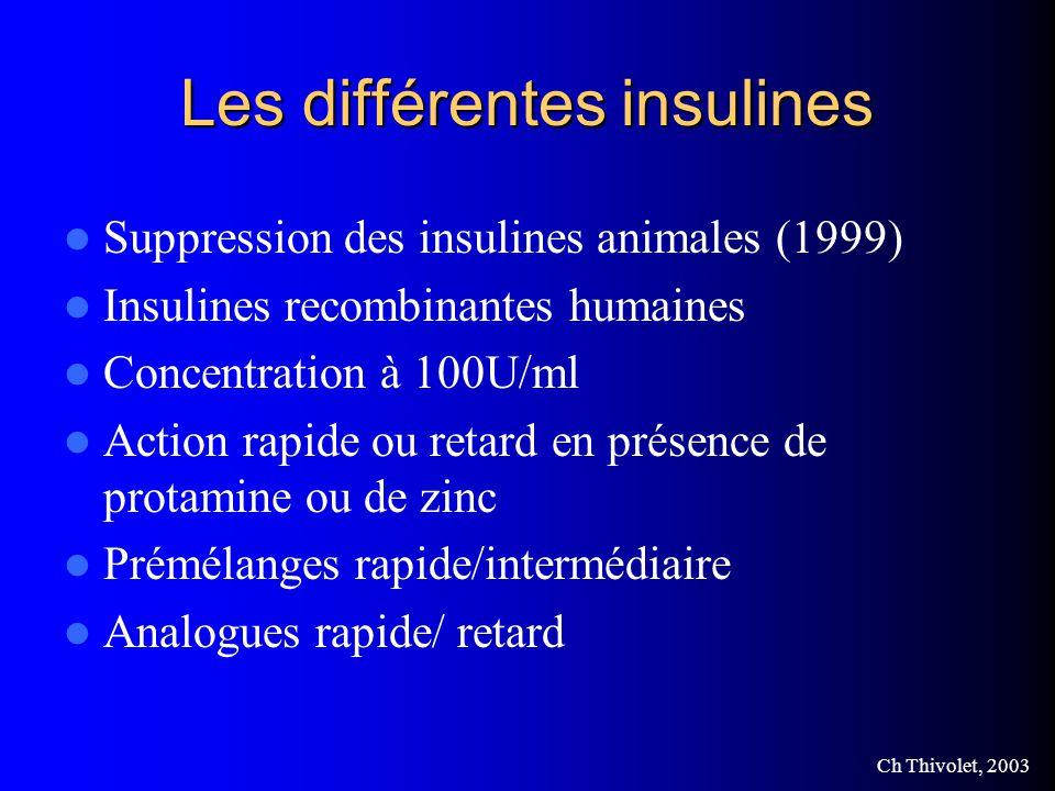 Ch Thivolet, 2003 Les différentes insulines Suppression des insulines animales (1999) Insulines recombinantes humaines Concentration à 100U/ml Action rapide ou retard en présence de protamine ou de zinc Prémélanges rapide/intermédiaire Analogues rapide/ retard