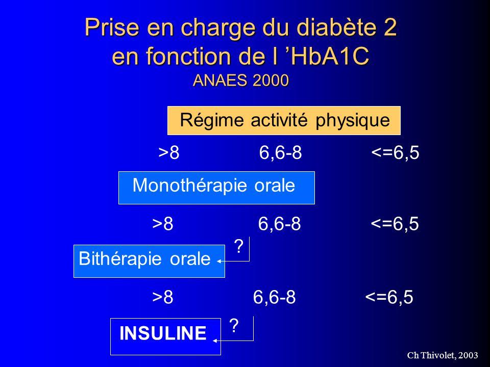 Ch Thivolet, 2003 Prise en charge du diabète 2 en fonction de l HbA1C ANAES 2000 Régime activité physique >8 6,6-8 <=6,5 Monothérapie orale >8 6,6-8 <=6,5 Bithérapie orale .