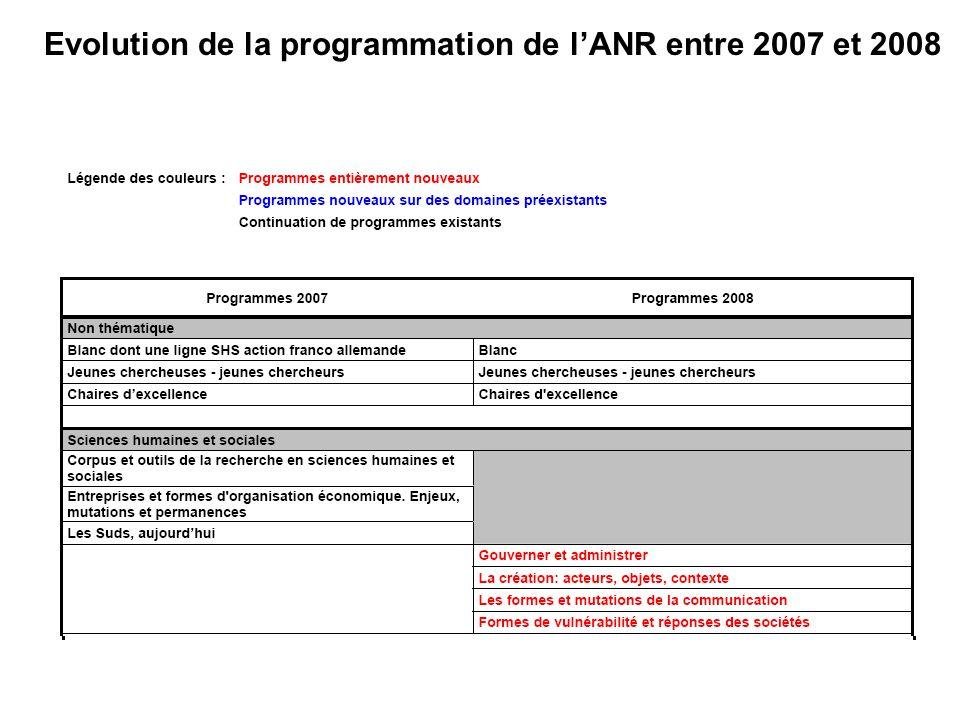 Evolution de la programmation de lANR entre 2007 et 2008