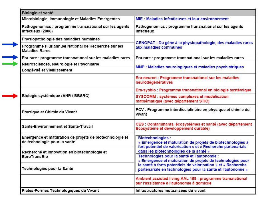 GENOPAT : Du gène à la physiopathologie, des maladies rares aux maladies communes ouverture : semaine 2, clôture : semaine 12 Ce programme concerne notamment les maladies cardiovasculaires, dermatologiques, du système immunitaire, endocriniennes, hématologiques, hépato-gastroentérologiques, métaboliques, néphrologiques, ostéoarticulaires et pneumologiques et dune manière plus générale toutes les pathologies humaines rares ou communes à lexception des maladies infectieuses et des maladies du système nerveux et des organes des sens qui font lobjet de programmes spécifiques.