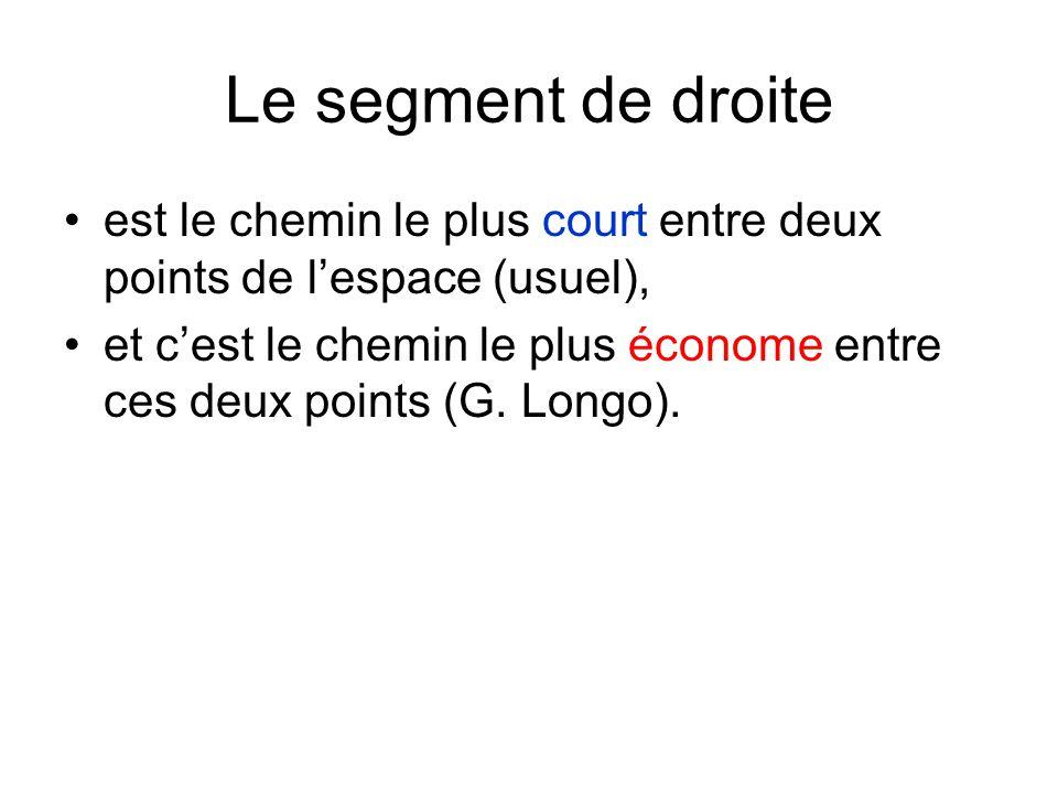 Le segment de droite est le chemin le plus court entre deux points de lespace (usuel), et cest le chemin le plus économe entre ces deux points (G. Lon