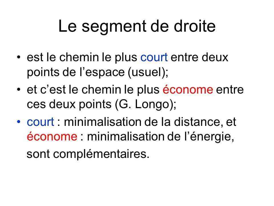 Le segment de droite est le chemin le plus court entre deux points de lespace (usuel); et cest le chemin le plus économe entre ces deux points (G. Lon