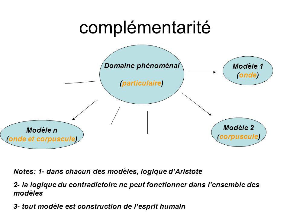 complémentarité Domaine phénoménal (particulaire) Modèle 1 (onde) Modèle 2 (corpuscule) Modèle n (onde et corpuscule) Notes: 1- dans chacun des modèle