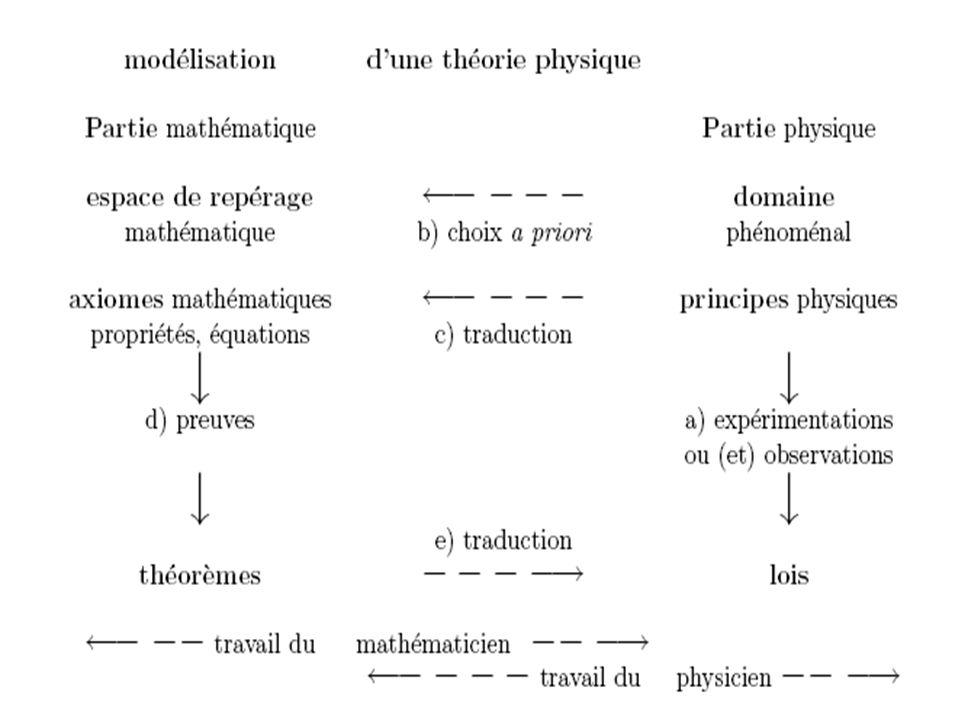 La question épistémologique qui est mise en évidence provient des flèches horizontales b), c) et e).