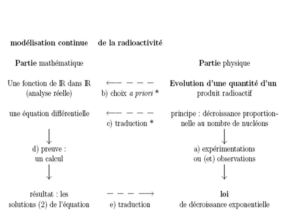 Moralité ou conclusion Il existe toujours une multiplicité de modélisations équivalentes dun même domaine phénoménal.