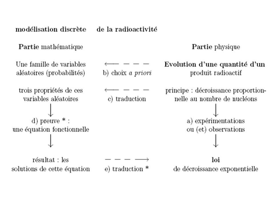 Poincaré « La valeur de la science » {Or les nombres que le physicien mesure par l expérience ne lui sont jamais connus qu approximativement; et, d autre part, une fonction quelconque diffère toujours aussi peu que l on veut d une fonction discontinue, et en même temps elle diffère aussi peu que l on veut d une fonction continue.