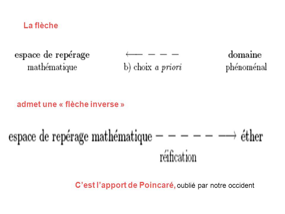 admet une « flèche inverse » La flèche Cest lapport de Poincaré, oublié par notre occident