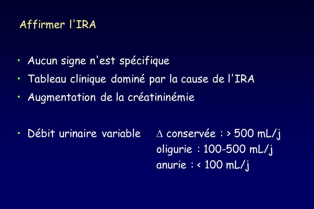 Affirmer l'IRA Aucun signe n'est spécifique Tableau clinique dominé par la cause de l'IRA Augmentation de la créatininémie Débit urinaire variable con