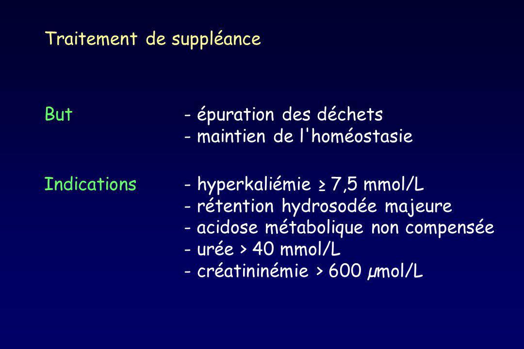 Traitement de suppléance But- épuration des déchets - maintien de l'homéostasie Indications- hyperkaliémie 7,5 mmol/L - rétention hydrosodée majeure -