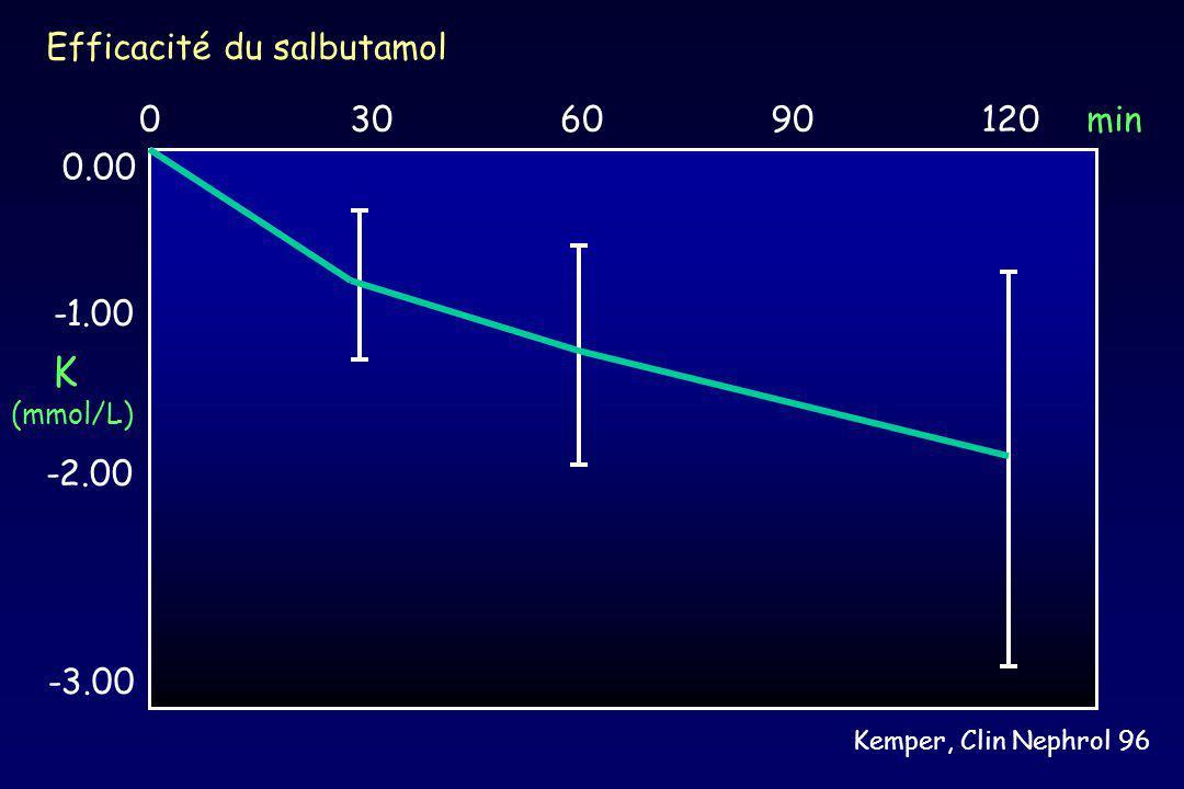 0306090120min 0.00 -2.00 -3.00 Efficacité du salbutamol Kemper, Clin Nephrol 96 K (mmol/L)