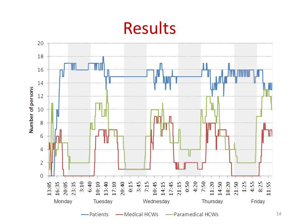 Results 14 MondayTuesdayWednesdayThursdayFriday