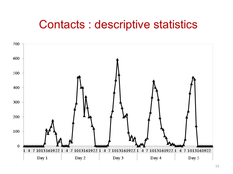 16 Contacts : descriptive statistics