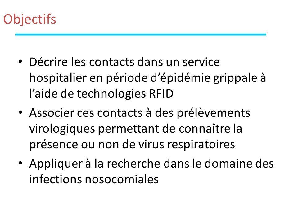 Objectifs Décrire les contacts dans un service hospitalier en période dépidémie grippale à laide de technologies RFID Associer ces contacts à des prélèvements virologiques permettant de connaître la présence ou non de virus respiratoires Appliquer à la recherche dans le domaine des infections nosocomiales