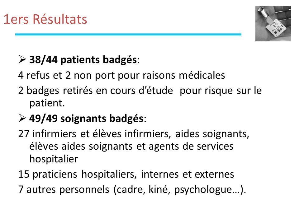 1ers Résultats 38/44 patients badgés: 4 refus et 2 non port pour raisons médicales 2 badges retirés en cours détude pour risque sur le patient.