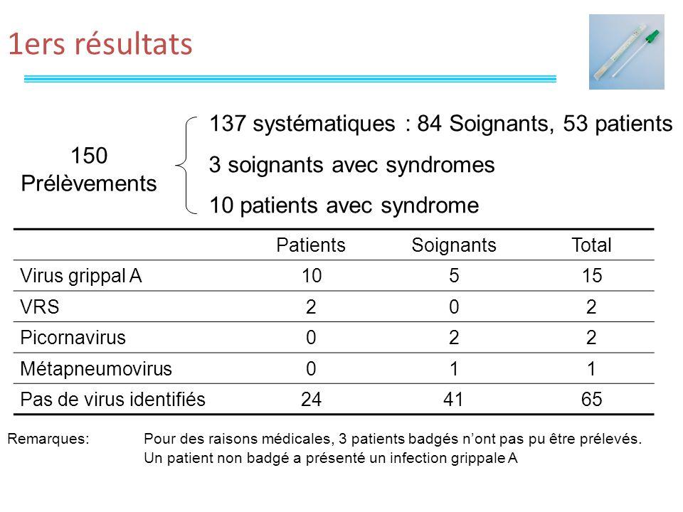 1ers résultats 137 systématiques : 84 Soignants, 53 patients 3 soignants avec syndromes 10 patients avec syndrome 150 Prélèvements PatientsSoignantsTotal Virus grippal A10515 VRS202 Picornavirus022 Métapneumovirus011 Pas de virus identifiés244165 Remarques: Pour des raisons médicales, 3 patients badgés nont pas pu être prélevés.