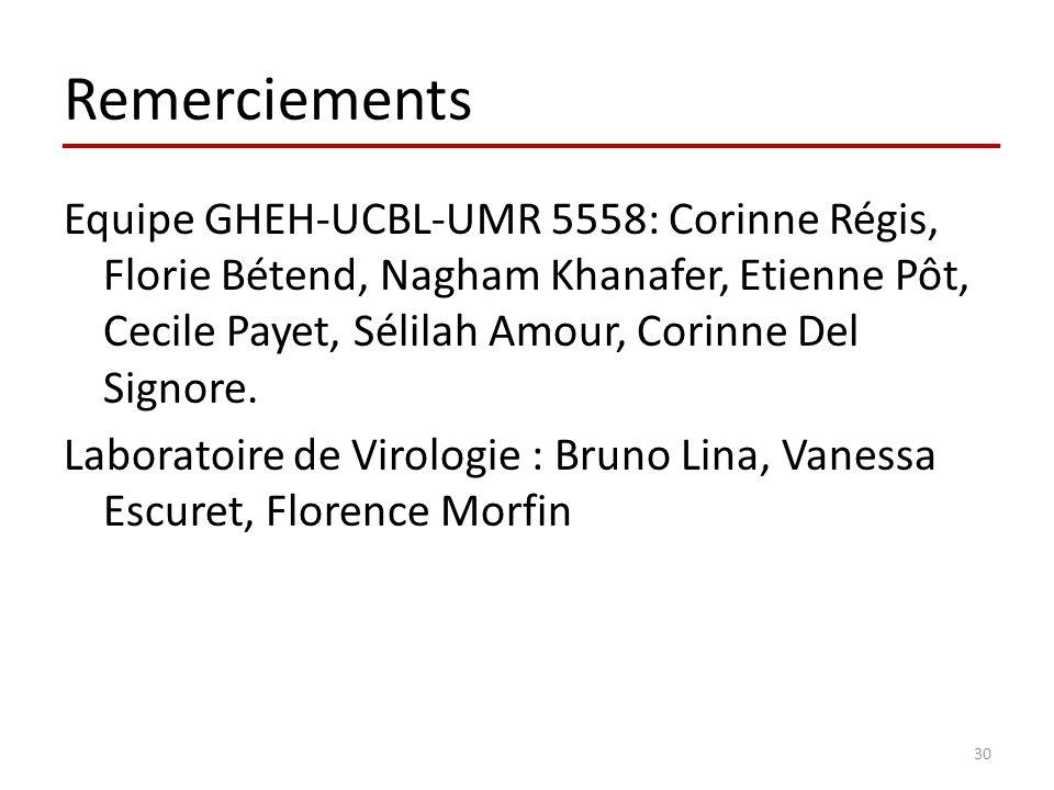 Remerciements Equipe GHEH-UCBL-UMR 5558: Corinne Régis, Florie Bétend, Nagham Khanafer, Etienne Pôt, Cecile Payet, Sélilah Amour, Corinne Del Signore.