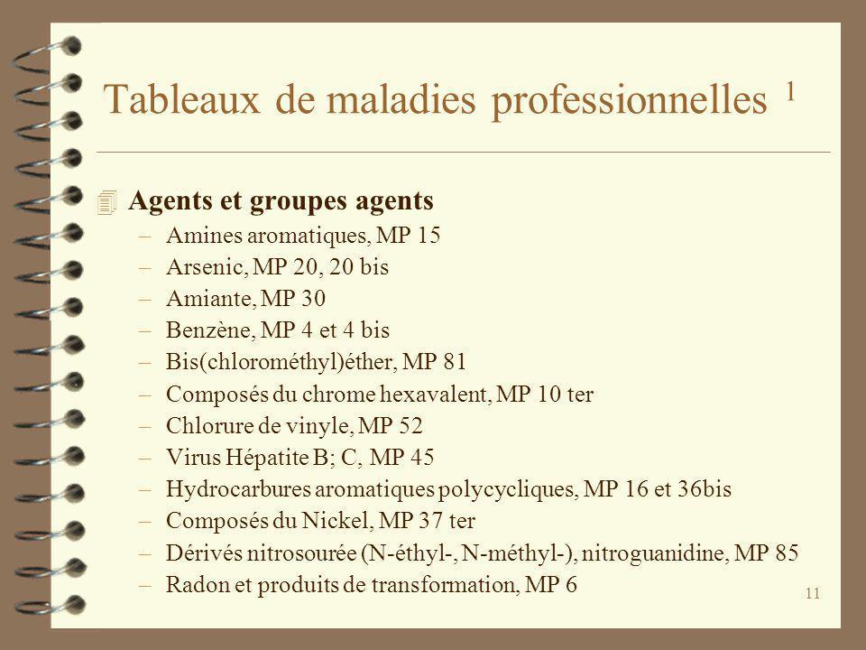 11 Tableaux de maladies professionnelles 1 4 Agents et groupes agents –Amines aromatiques, MP 15 –Arsenic, MP 20, 20 bis –Amiante, MP 30 –Benzène, MP 4 et 4 bis –Bis(chlorométhyl)éther, MP 81 –Composés du chrome hexavalent, MP 10 ter –Chlorure de vinyle, MP 52 –Virus Hépatite B; C, MP 45 –Hydrocarbures aromatiques polycycliques, MP 16 et 36bis –Composés du Nickel, MP 37 ter –Dérivés nitrosourée (N-éthyl-, N-méthyl-), nitroguanidine, MP 85 –Radon et produits de transformation, MP 6