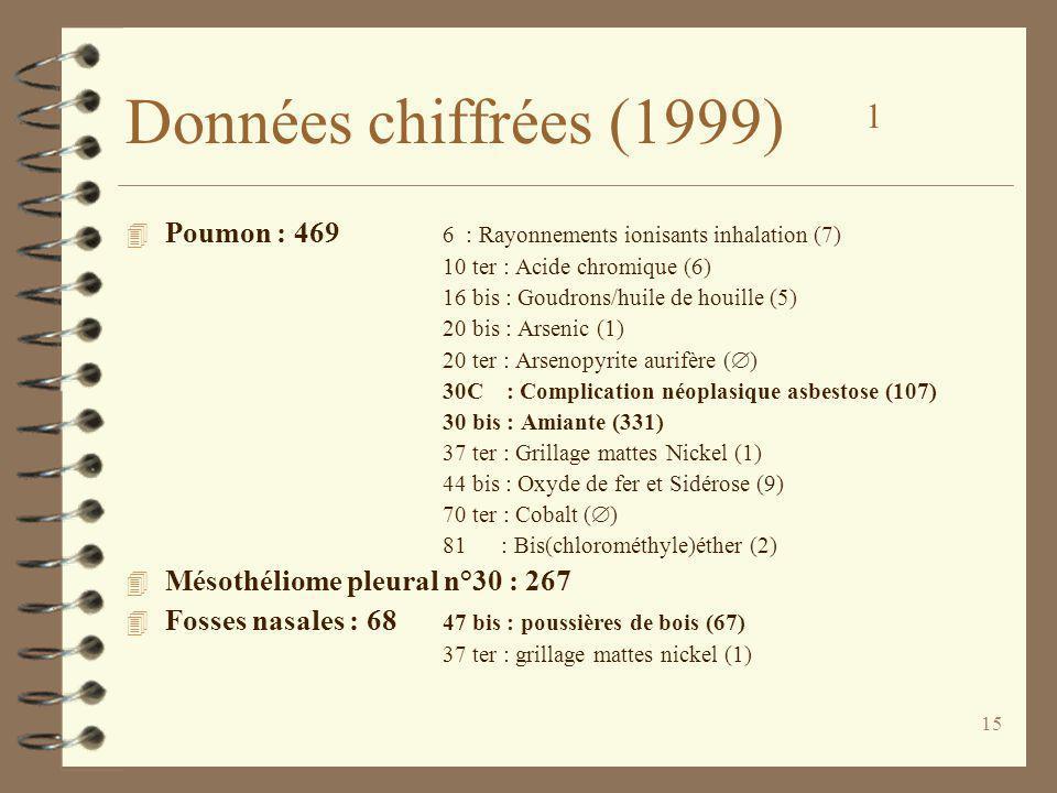 15 Données chiffrées (1999) 1 4 Poumon : 469 6 : Rayonnements ionisants inhalation (7) 10 ter : Acide chromique (6) 16 bis : Goudrons/huile de houille (5) 20 bis : Arsenic (1) 20 ter : Arsenopyrite aurifère ( ) 30C : Complication néoplasique asbestose (107) 30 bis : Amiante (331) 37 ter : Grillage mattes Nickel (1) 44 bis : Oxyde de fer et Sidérose (9) 70 ter : Cobalt ( ) 81 : Bis(chlorométhyle)éther (2) 4 Mésothéliome pleural n°30 : 267 4 Fosses nasales : 68 47 bis : poussières de bois (67) 37 ter : grillage mattes nickel (1)