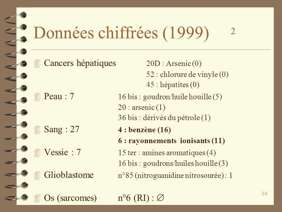 16 4 Cancers hépatiques 20D : Arsenic (0) 52 : chlorure de vinyle (0) 45 : hépatites (0) 4 Peau : 7 16 bis : goudron/huile houille (5) 20 : arsenic (1) 36 bis : dérivés du pétrole (1) 4 Sang : 27 4 : benzène (16) 6 : rayonnements ionisants (11) 4 Vessie : 7 15 ter : amines aromatiques (4) 16 bis : goudrons/huiles houille (3) 4 Glioblastome n°85 (nitroguanidine nitrosourée) : 1 4 Os (sarcomes)n°6 (RI) : Données chiffrées (1999) 2