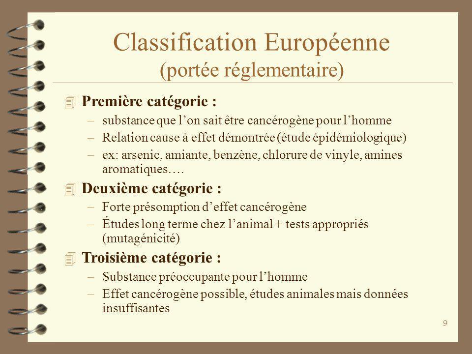 9 Classification Européenne (portée réglementaire) 4 Première catégorie : –substance que lon sait être cancérogène pour lhomme –Relation cause à effet démontrée (étude épidémiologique) –ex: arsenic, amiante, benzène, chlorure de vinyle, amines aromatiques….