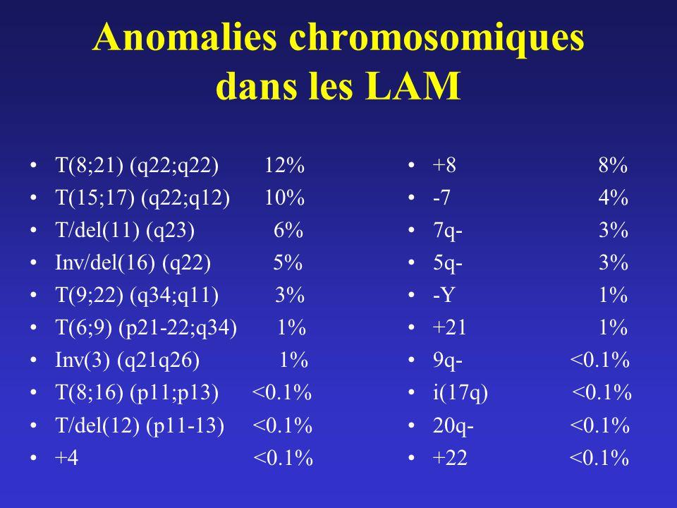 Anomalies chromosomiques dans les LAM T(8;21) (q22;q22) 12% T(15;17) (q22;q12) 10% T/del(11) (q23) 6% Inv/del(16) (q22) 5% T(9;22) (q34;q11) 3% T(6;9)