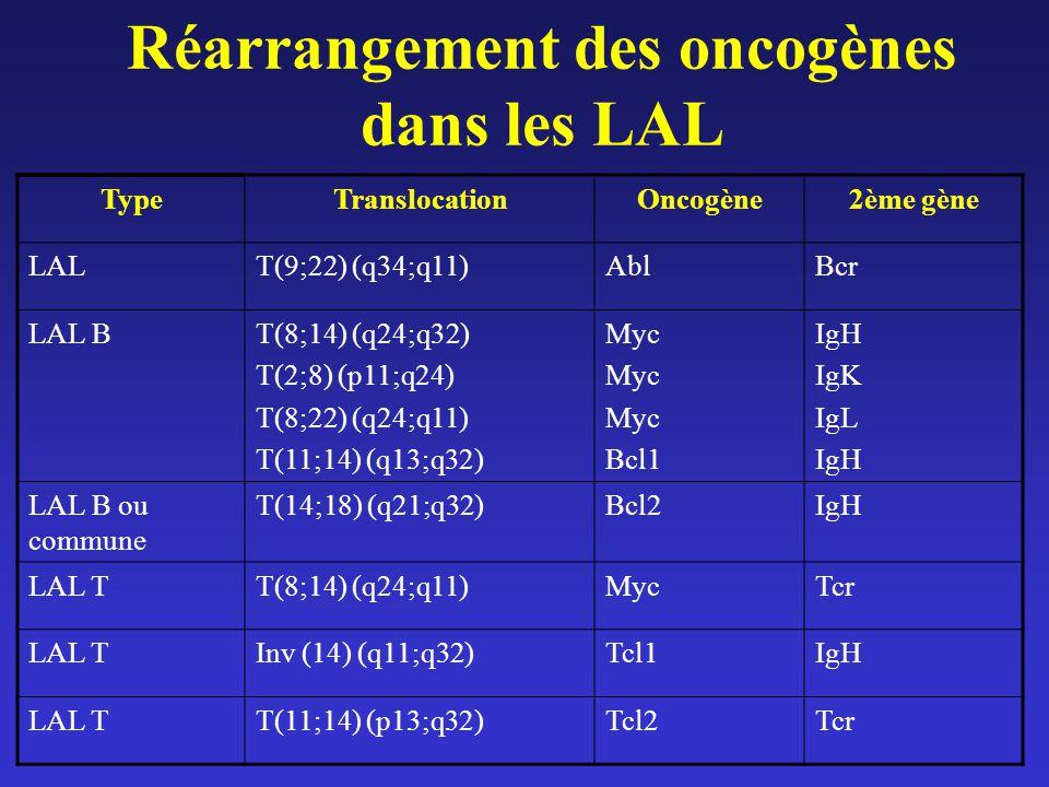 Réarrangement des oncogènes dans les LAL TypeTranslocationOncogène2ème gène LALT(9;22) (q34;q11)AblBcr LAL BT(8;14) (q24;q32) T(2;8) (p11;q24) T(8;22)