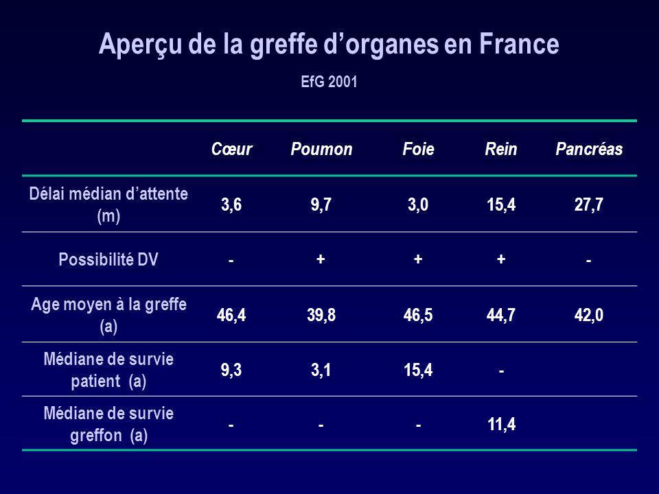 Aperçu de la greffe dorganes en France EfG 2001 CœurPoumonFoieReinPancréas Délai médian dattente (m) 3,69,73,015,427,7 Possibilité DV-+++- Age moyen à