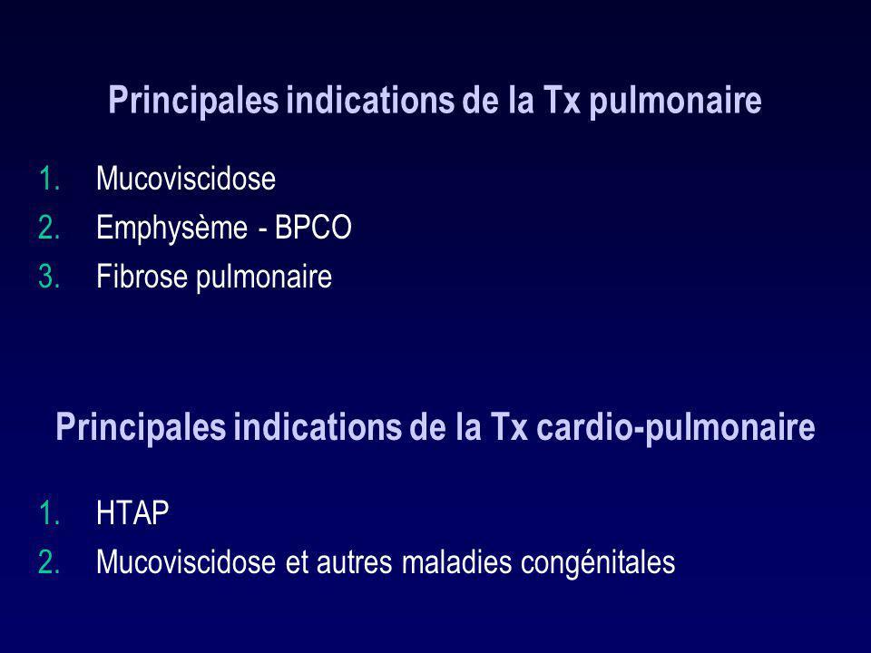 Principales indications de la Tx pulmonaire 1.Mucoviscidose 2.Emphysème - BPCO 3.Fibrose pulmonaire Principales indications de la Tx cardio-pulmonaire