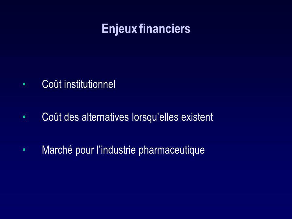 Enjeux financiers Coût institutionnel Coût des alternatives lorsquelles existent Marché pour lindustrie pharmaceutique