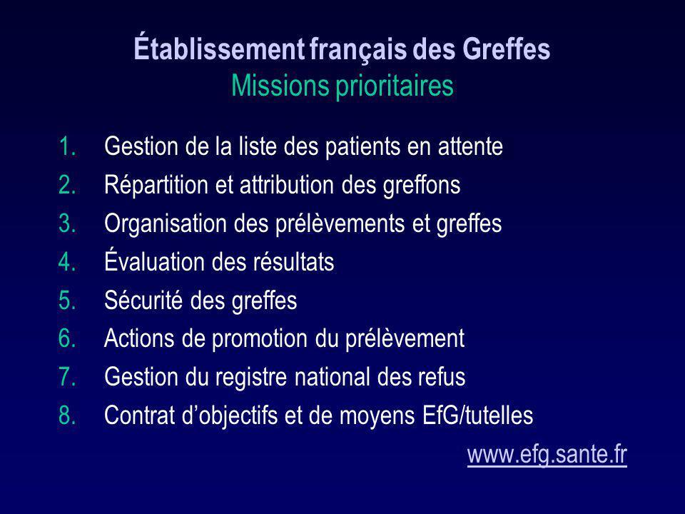 Établissement français des Greffes Missions prioritaires 1.Gestion de la liste des patients en attente 2.Répartition et attribution des greffons 3.Org