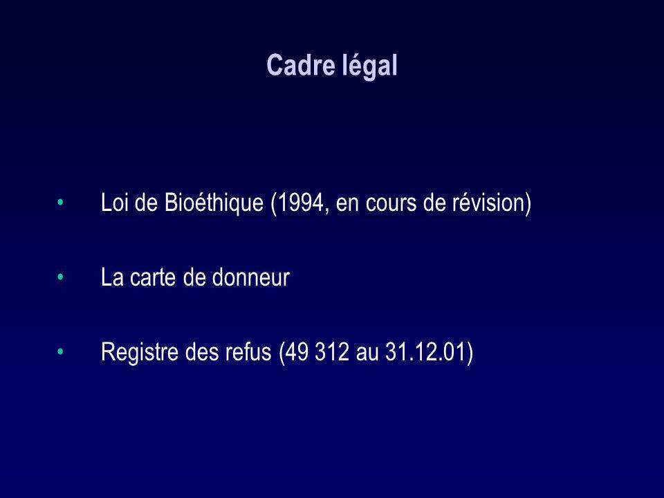 Cadre légal Loi de Bioéthique (1994, en cours de révision) La carte de donneur Registre des refus (49 312 au 31.12.01)