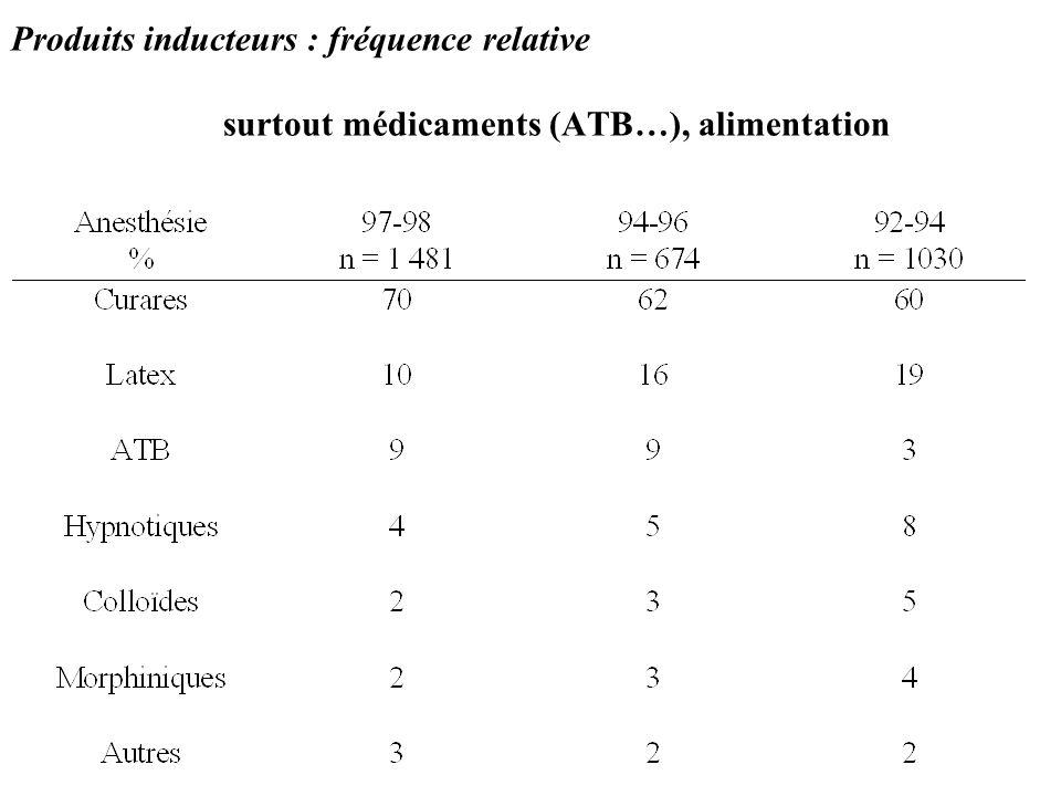 Produits inducteurs : fréquence relative surtout médicaments (ATB…), alimentation
