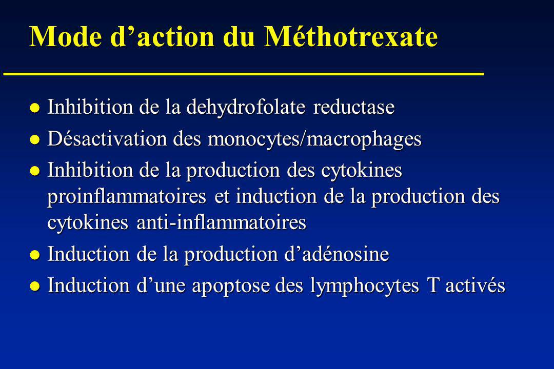 Mode daction du Méthotrexate Inhibition de la dehydrofolate reductase Inhibition de la dehydrofolate reductase Désactivation des monocytes/macrophages Désactivation des monocytes/macrophages Inhibition de la production des cytokines proinflammatoires et induction de la production des cytokines anti-inflammatoires Inhibition de la production des cytokines proinflammatoires et induction de la production des cytokines anti-inflammatoires Induction de la production dadénosine Induction de la production dadénosine Induction dune apoptose des lymphocytes T activés Induction dune apoptose des lymphocytes T activés