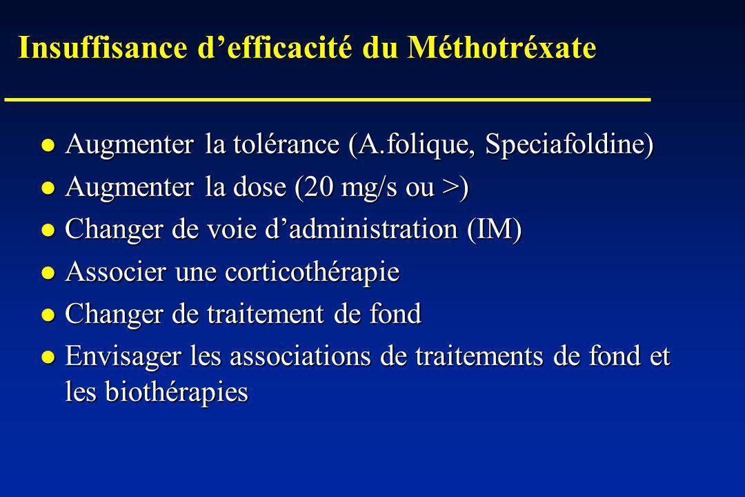 Insuffisance defficacité du Méthotréxate Augmenter la tolérance (A.folique, Speciafoldine) Augmenter la tolérance (A.folique, Speciafoldine) Augmenter la dose (20 mg/s ou >) Augmenter la dose (20 mg/s ou >) Changer de voie dadministration (IM) Changer de voie dadministration (IM) Associer une corticothérapie Associer une corticothérapie Changer de traitement de fond Changer de traitement de fond Envisager les associations de traitements de fond et les biothérapies Envisager les associations de traitements de fond et les biothérapies