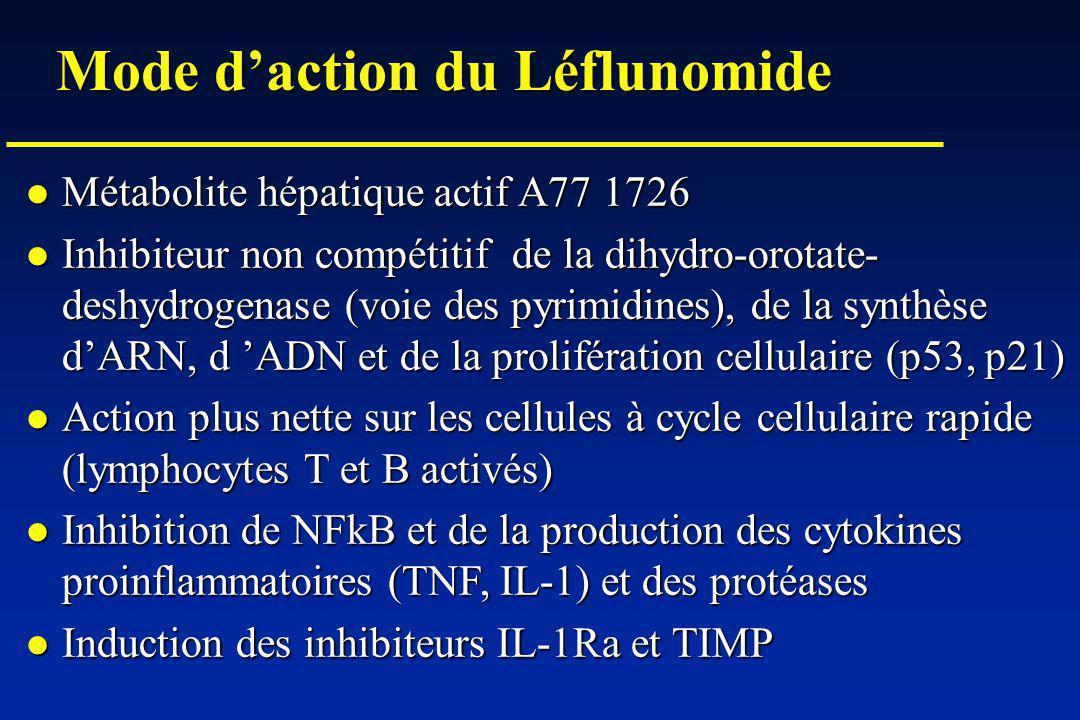 Mode daction du Léflunomide Métabolite hépatique actif A77 1726 Métabolite hépatique actif A77 1726 Inhibiteur non compétitif de la dihydro-orotate- deshydrogenase (voie des pyrimidines), de la synthèse dARN, d ADN et de la prolifération cellulaire (p53, p21) Inhibiteur non compétitif de la dihydro-orotate- deshydrogenase (voie des pyrimidines), de la synthèse dARN, d ADN et de la prolifération cellulaire (p53, p21) Action plus nette sur les cellules à cycle cellulaire rapide (lymphocytes T et B activés) Action plus nette sur les cellules à cycle cellulaire rapide (lymphocytes T et B activés) Inhibition de NFkB et de la production des cytokines proinflammatoires (TNF, IL-1) et des protéases Inhibition de NFkB et de la production des cytokines proinflammatoires (TNF, IL-1) et des protéases Induction des inhibiteurs IL-1Ra et TIMP Induction des inhibiteurs IL-1Ra et TIMP
