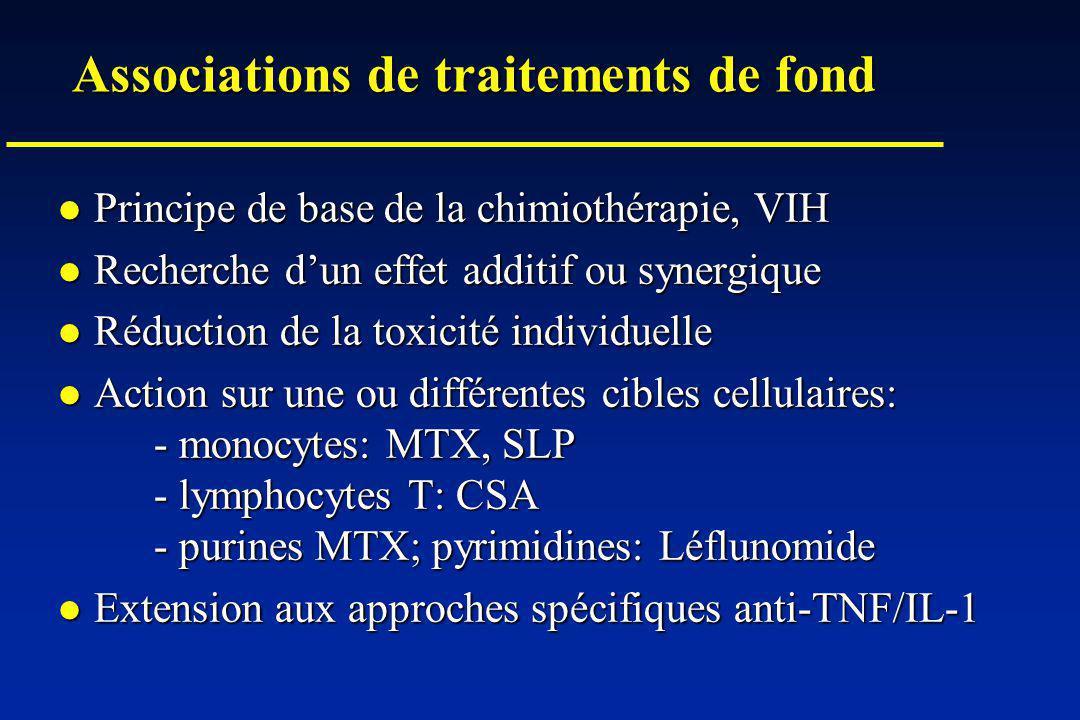 Associations de traitements de fond Principe de base de la chimiothérapie, VIH Principe de base de la chimiothérapie, VIH Recherche dun effet additif ou synergique Recherche dun effet additif ou synergique Réduction de la toxicité individuelle Réduction de la toxicité individuelle Action sur une ou différentes cibles cellulaires: - monocytes: MTX, SLP - lymphocytes T: CSA - purines MTX; pyrimidines: Léflunomide Action sur une ou différentes cibles cellulaires: - monocytes: MTX, SLP - lymphocytes T: CSA - purines MTX; pyrimidines: Léflunomide Extension aux approches spécifiques anti-TNF/IL-1 Extension aux approches spécifiques anti-TNF/IL-1