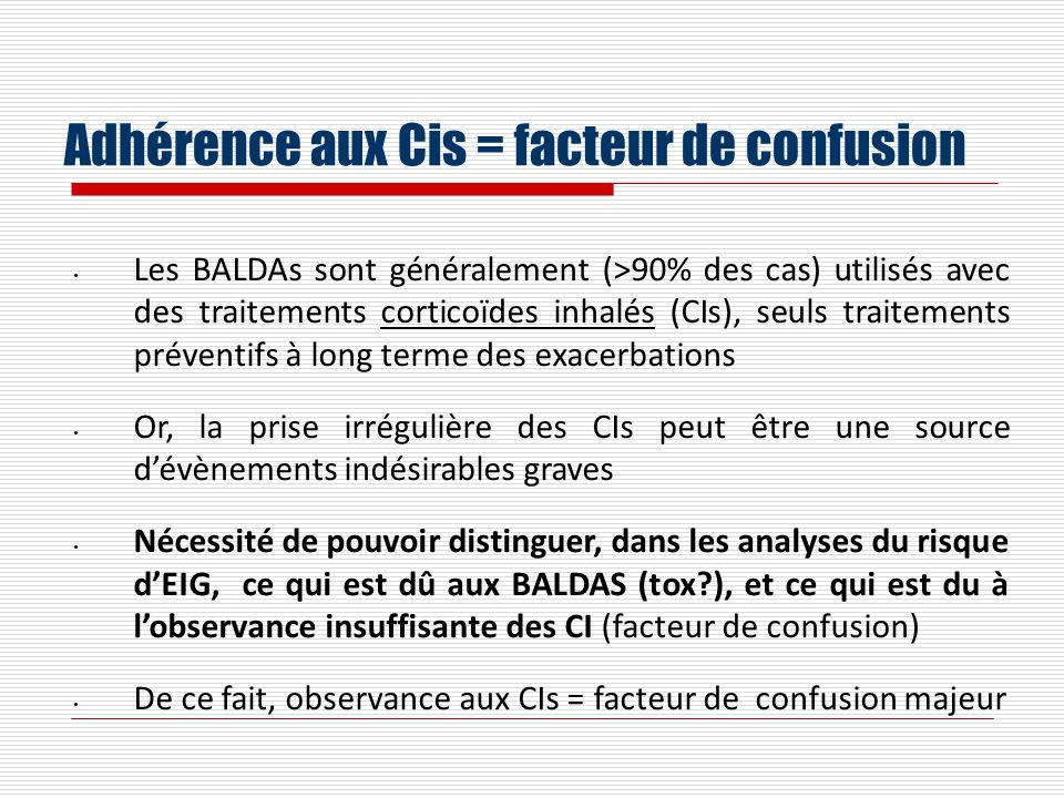 Adhérence aux Cis = facteur de confusion Les BALDAs sont généralement (>90% des cas) utilisés avec des traitements corticoïdes inhalés (CIs), seuls tr