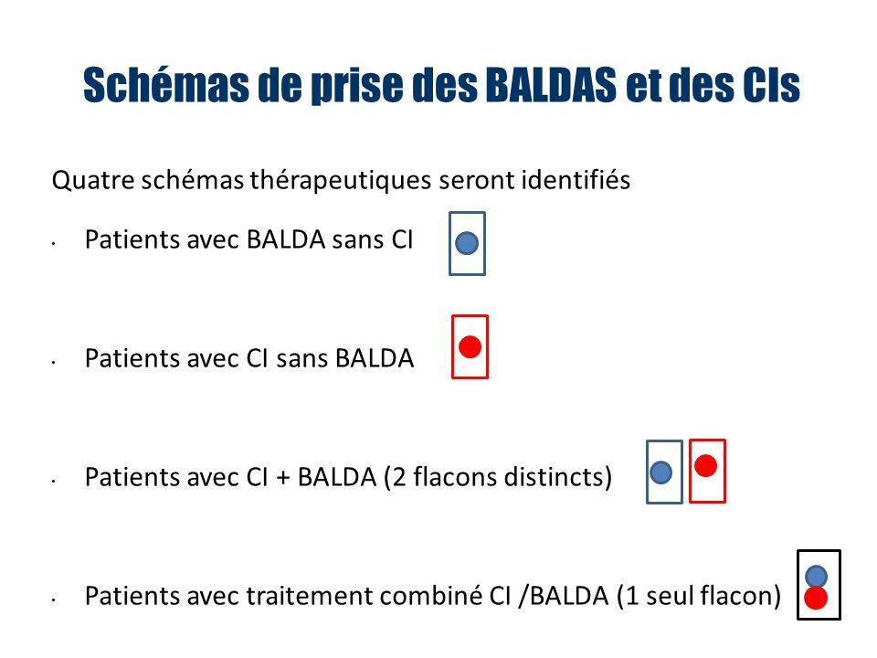 Schémas de prise des BALDAS et des CIs Quatre schémas thérapeutiques seront identifiés Patients avec BALDA sans CI Patients avec CI sans BALDA Patients avec CI + BALDA (2 flacons distincts) Patients avec traitement combiné CI /BALDA (1 seul flacon)