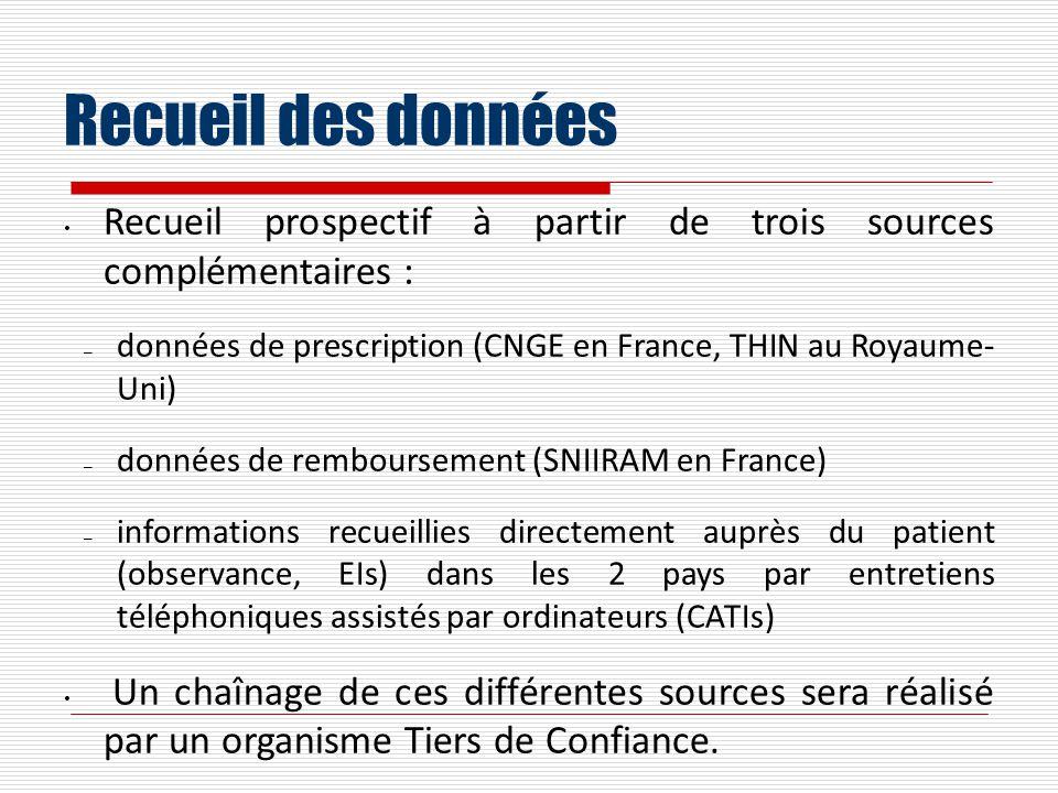 Recueil des données Recueil prospectif à partir de trois sources complémentaires : – données de prescription (CNGE en France, THIN au Royaume- Uni) –