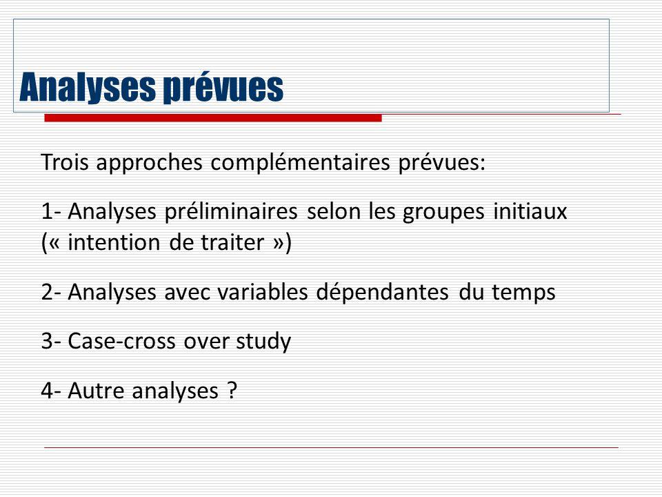 Analyses prévues Trois approches complémentaires prévues: 1- Analyses préliminaires selon les groupes initiaux (« intention de traiter ») 2- Analyses avec variables dépendantes du temps 3- Case-cross over study 4- Autre analyses ?