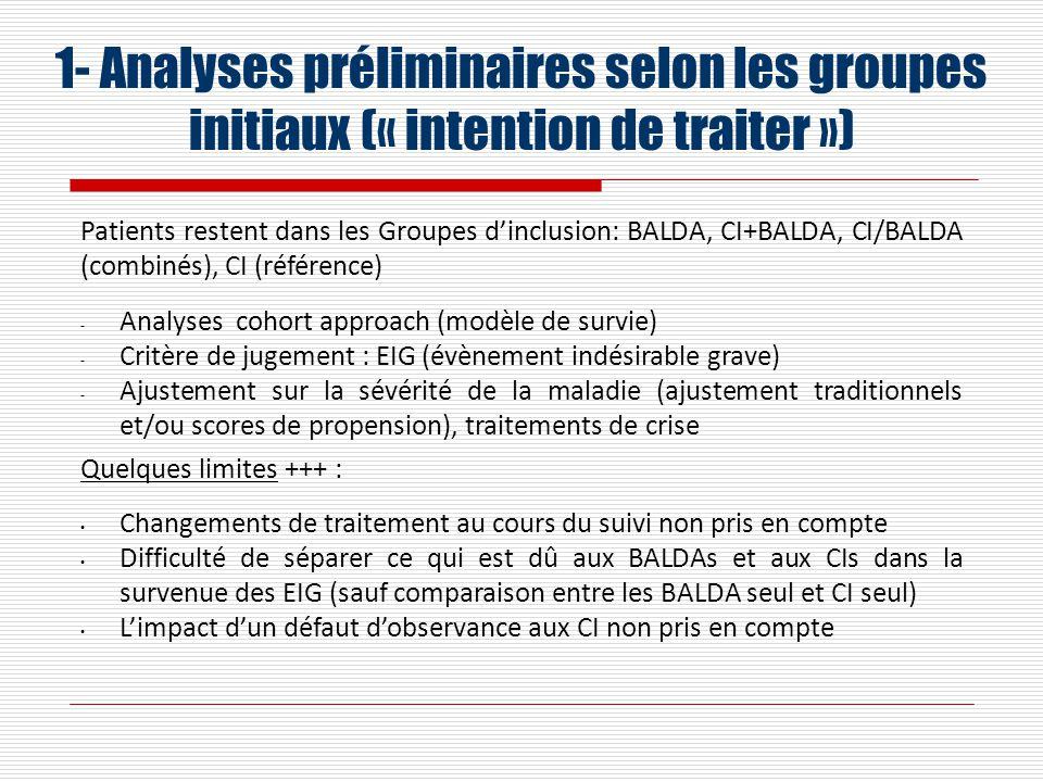 1- Analyses préliminaires selon les groupes initiaux (« intention de traiter ») Patients restent dans les Groupes dinclusion: BALDA, CI+BALDA, CI/BALDA (combinés), CI (référence) - Analyses cohort approach (modèle de survie) - Critère de jugement : EIG (évènement indésirable grave) - Ajustement sur la sévérité de la maladie (ajustement traditionnels et/ou scores de propension), traitements de crise Quelques limites +++ : Changements de traitement au cours du suivi non pris en compte Difficulté de séparer ce qui est dû aux BALDAs et aux CIs dans la survenue des EIG (sauf comparaison entre les BALDA seul et CI seul) Limpact dun défaut dobservance aux CI non pris en compte