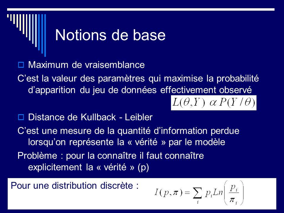 Notions de base Maximum de vraisemblance Cest la valeur des paramètres qui maximise la probabilité dapparition du jeu de données effectivement observé