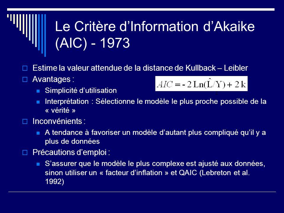 Le Critère dInformation dAkaike (AIC) - 1973 Estime la valeur attendue de la distance de Kullback – Leibler Avantages : Simplicité dutilisation Interp