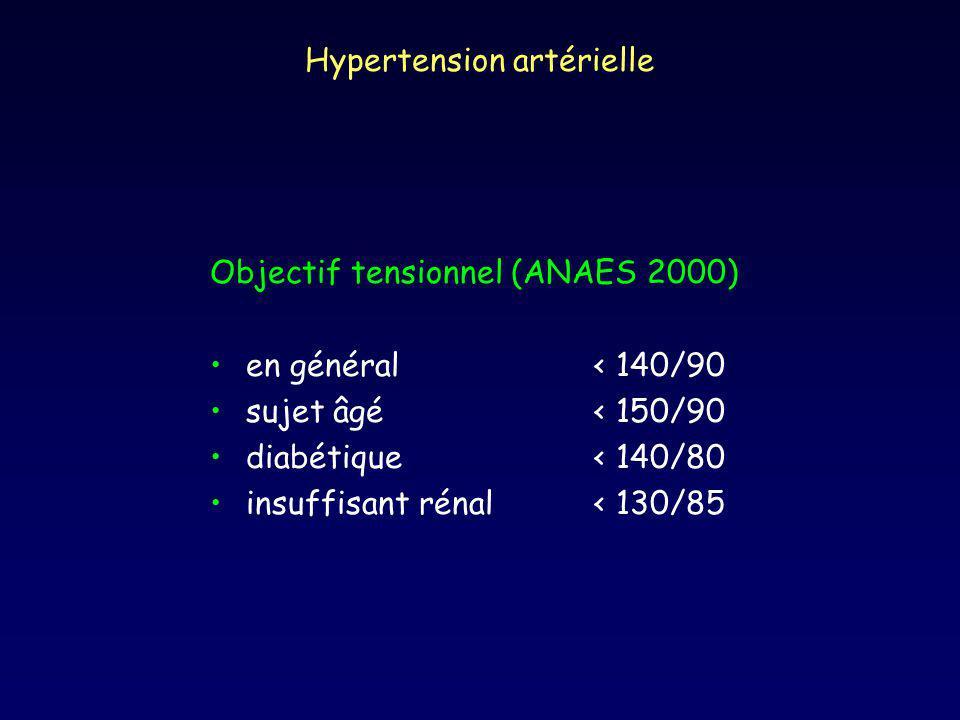 Hypertension artérielle Objectif tensionnel (ANAES 2000) en général< 140/90 sujet âgé< 150/90 diabétique< 140/80 insuffisant rénal< 130/85