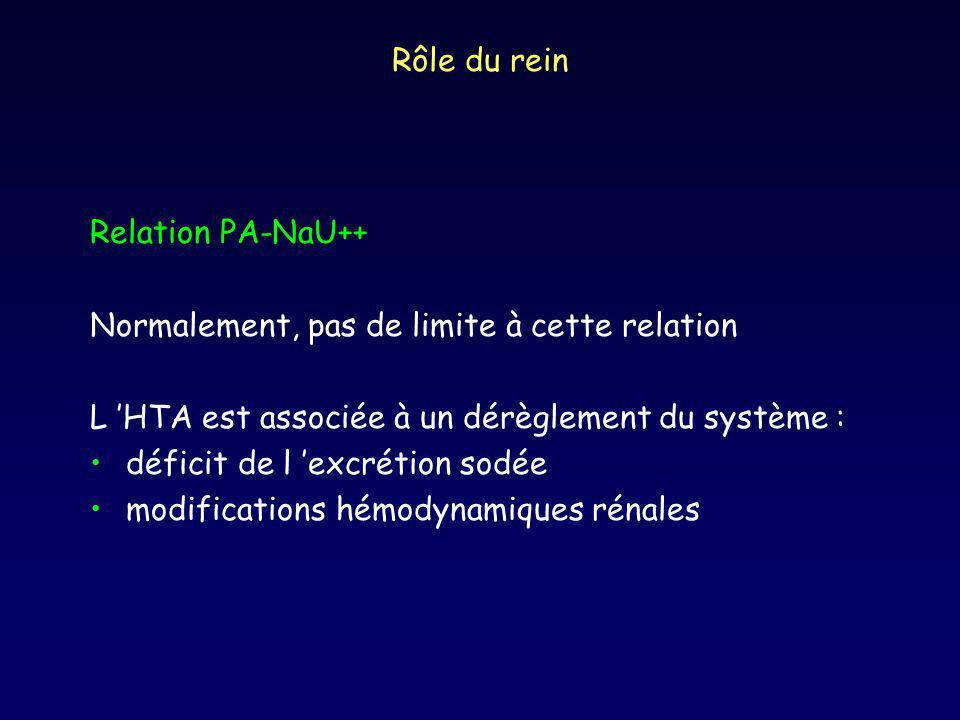 Rôle du rein Relation PA-NaU++ Normalement, pas de limite à cette relation L HTA est associée à un dérèglement du système : déficit de l excrétion sodée modifications hémodynamiques rénales