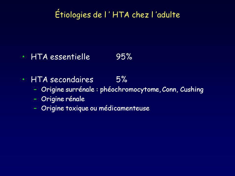 Étiologies de l HTA chez l adulte HTA essentielle95% HTA secondaires5% –Origine surrénale : phéochromocytome, Conn, Cushing –Origine rénale –Origine toxique ou médicamenteuse