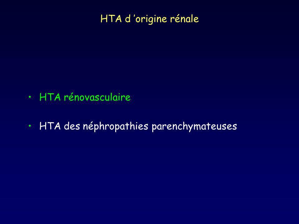 Modèle expérimental de Goldblatt Modèle « 2 reins - 1 clip » : sténose unilatérale Hyperréninisme du rein ischémique Natriurèse assurée par rein controlatéral Perte de la rénine-dépendance de lHTA avec le temps Modèle « 1 rein - 1 clip » : SAR sur rein unique Aucune possibilité dexcrétion rénale du Na Hypervolémie associée à lhyperréninisme Perte de la rénine-dépendance de lHTA avec le temps