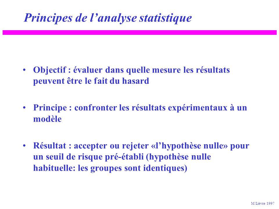 Principes de lanalyse statistique Objectif : évaluer dans quelle mesure les résultats peuvent être le fait du hasard Principe : confronter les résulta