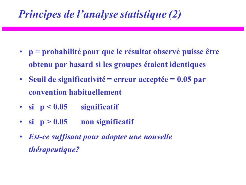 Principes de lanalyse statistique (2) p = probabilité pour que le résultat observé puisse être obtenu par hasard si les groupes étaient identiques Seu